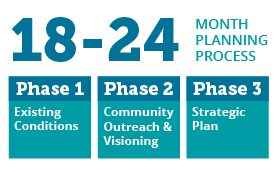 3 Phases to Strategic Comprehensive Planning in 2 years