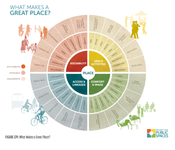 What makes a great place? chart of sociability, uses, activities, comfort, image, access, linkages